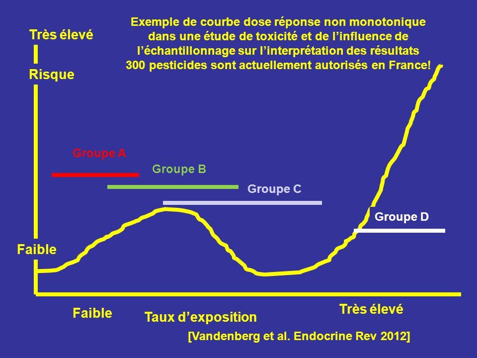 300 pesticides sont actuellement autorisés en France!