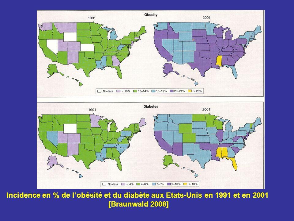 Incidence en % de l'obésité et du diabète aux Etats-Unis en 1991 et en 2001