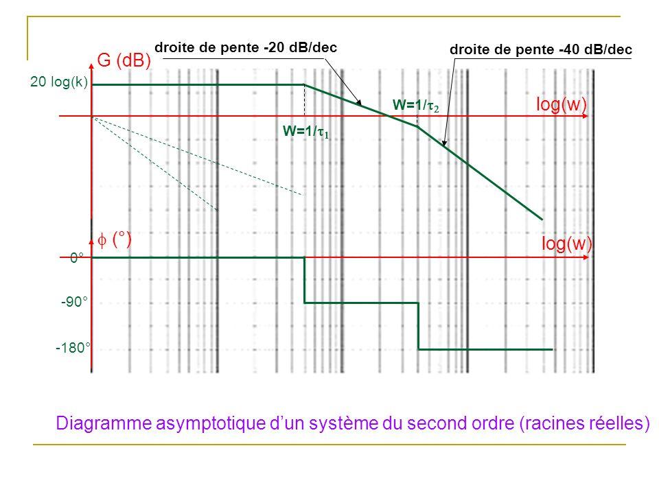 Diagramme asymptotique d'un système du second ordre (racines réelles)
