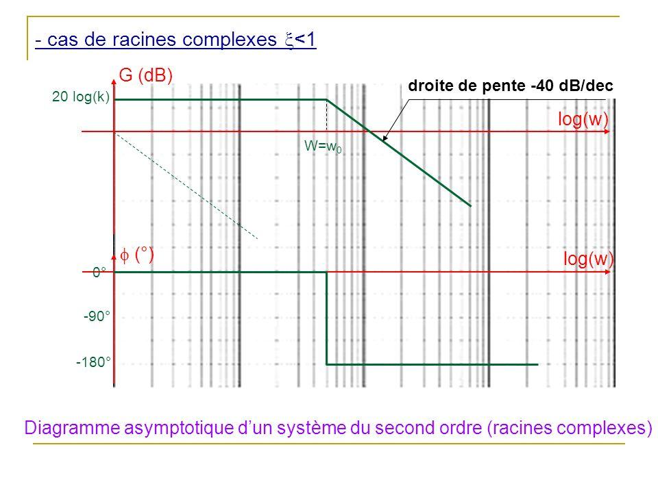 - cas de racines complexes x<1