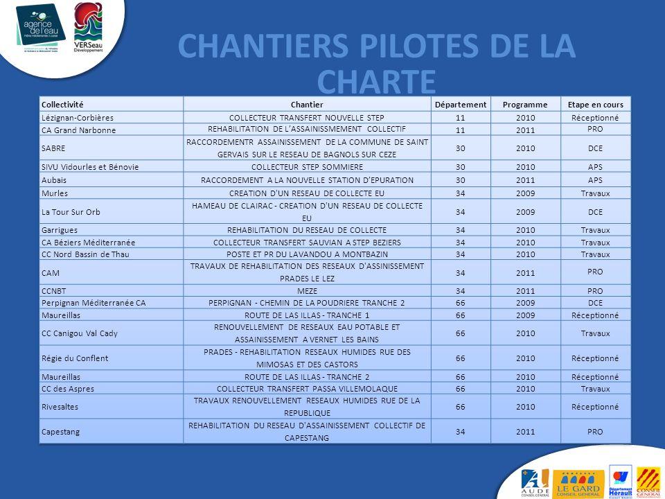 CHANTIERS PILOTES DE LA CHARTE