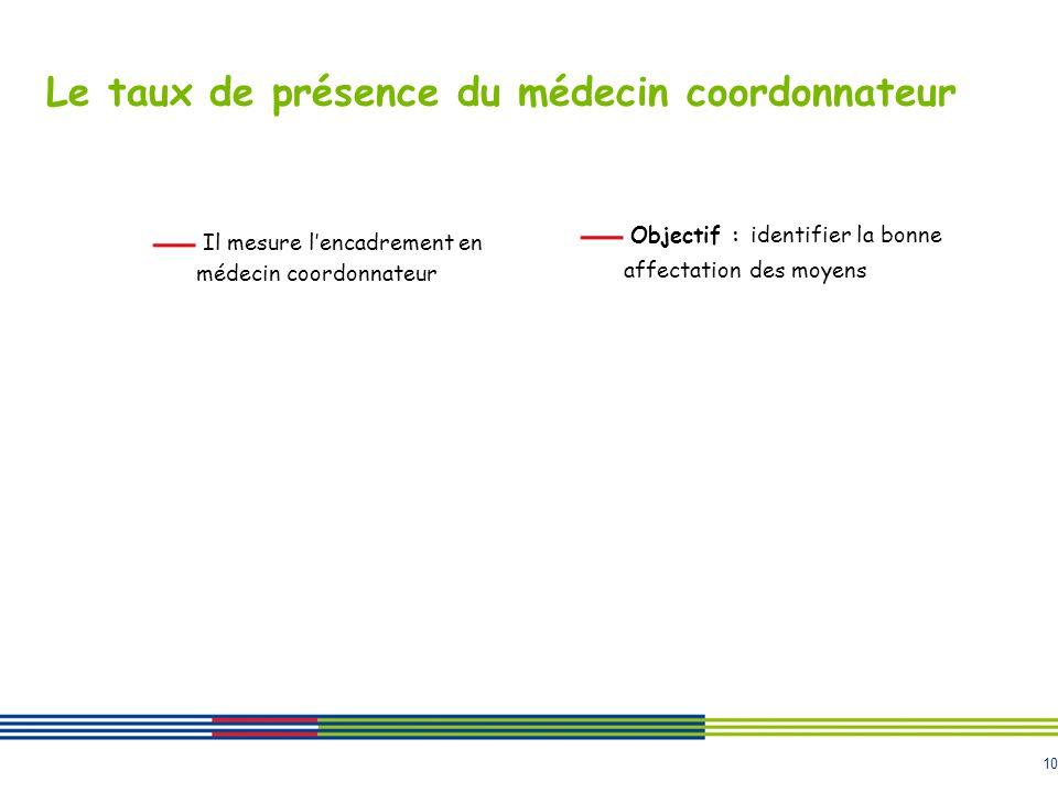 Le taux de présence du médecin coordonnateur