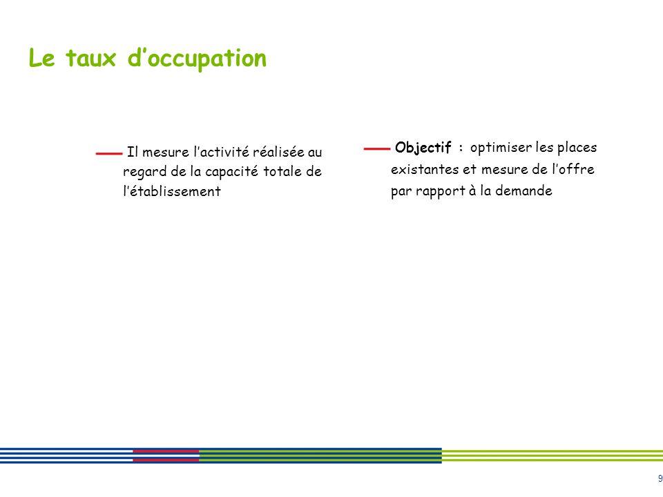 Le taux d'occupation Objectif : optimiser les places existantes et mesure de l'offre par rapport à la demande.