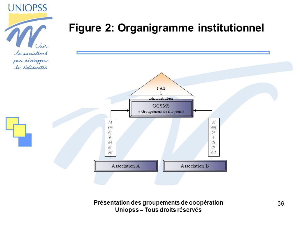 Figure 2: Organigramme institutionnel