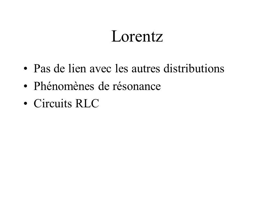 Lorentz Pas de lien avec les autres distributions