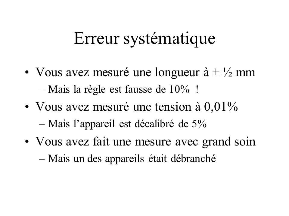 Erreur systématique Vous avez mesuré une longueur à ± ½ mm