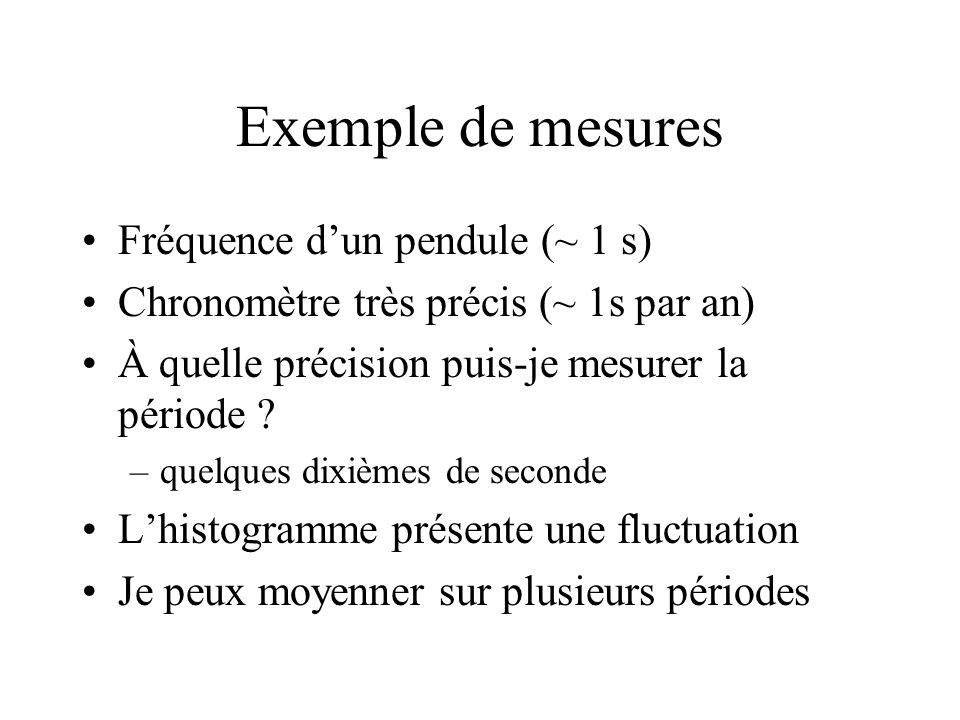 Exemple de mesures Fréquence d'un pendule (~ 1 s)
