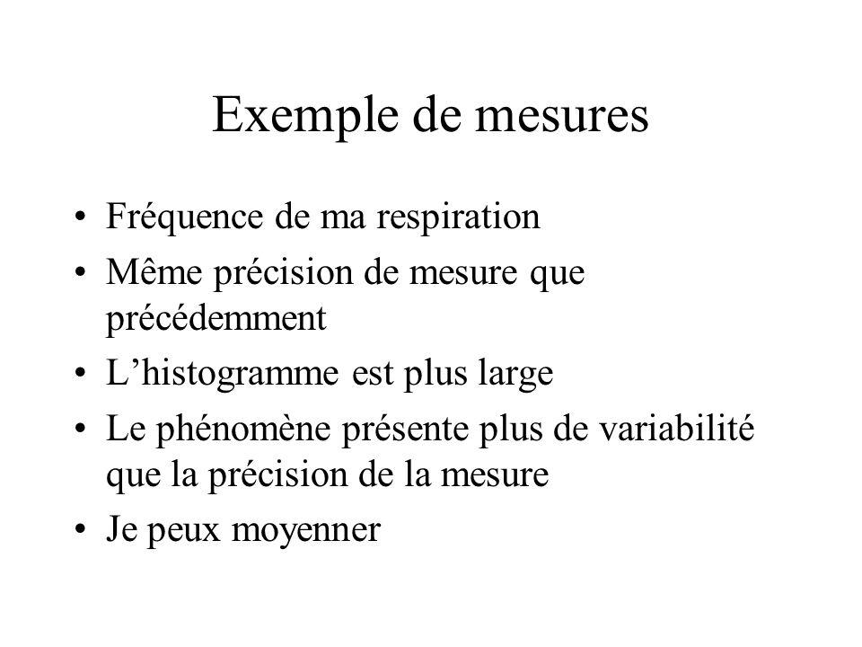 Exemple de mesures Fréquence de ma respiration