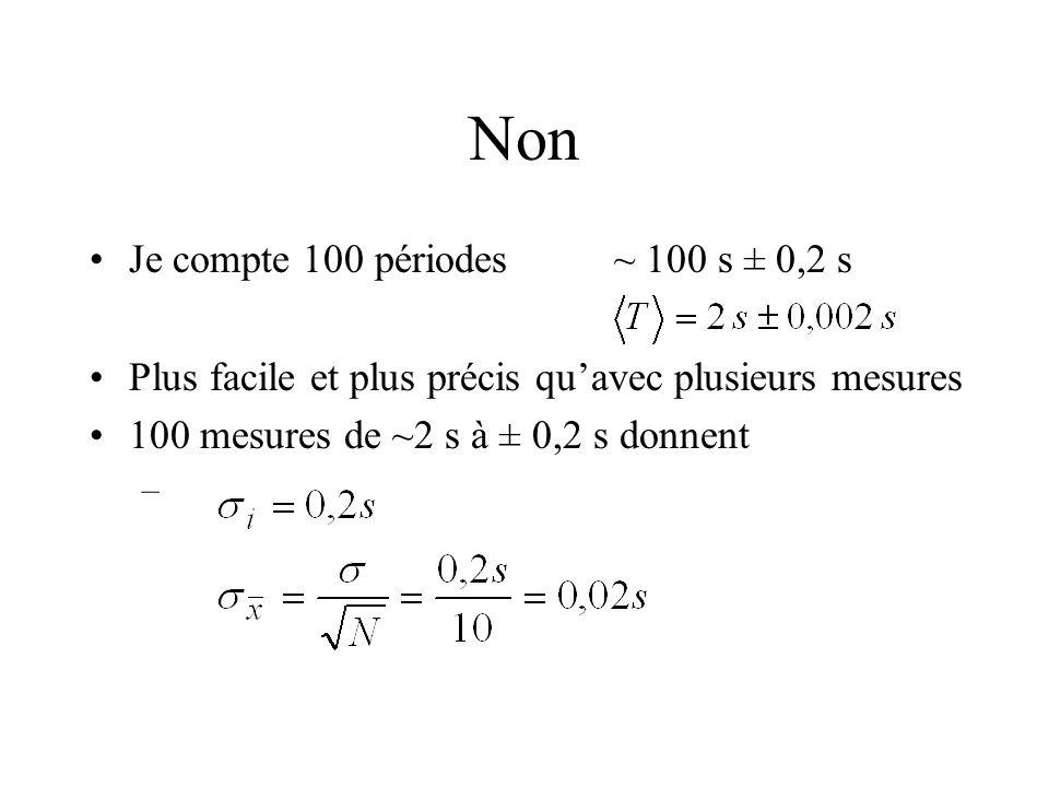 Non Je compte 100 périodes ~ 100 s ± 0,2 s