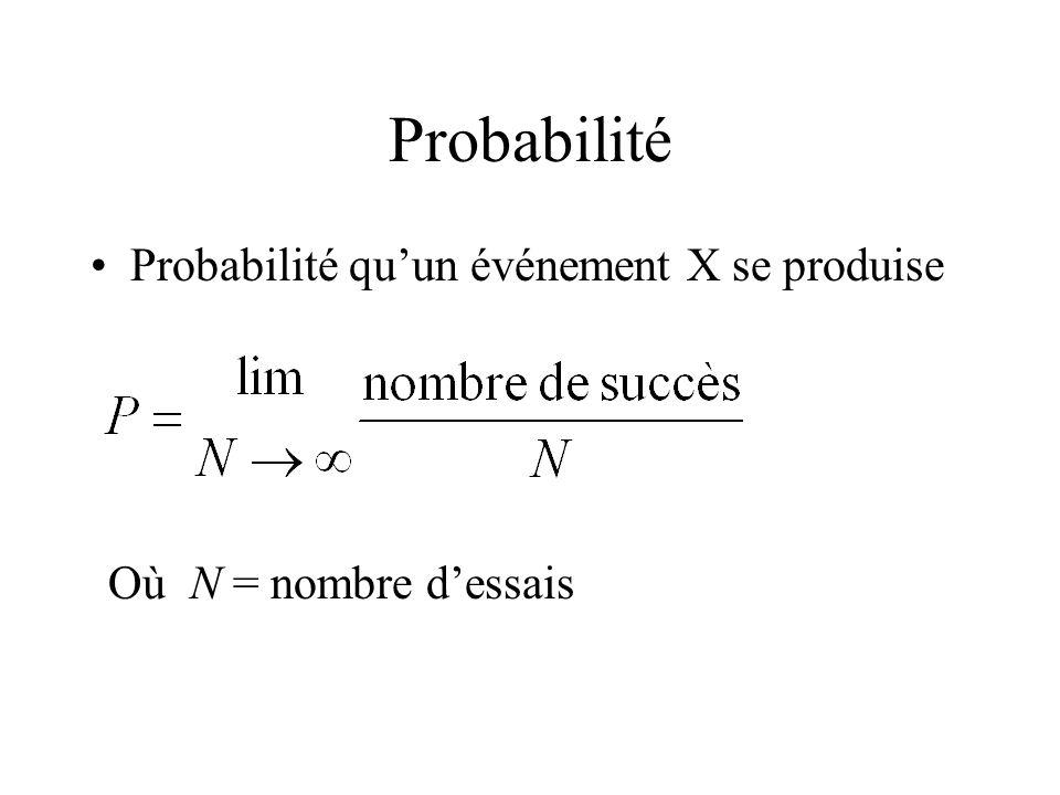 Probabilité Probabilité qu'un événement X se produise