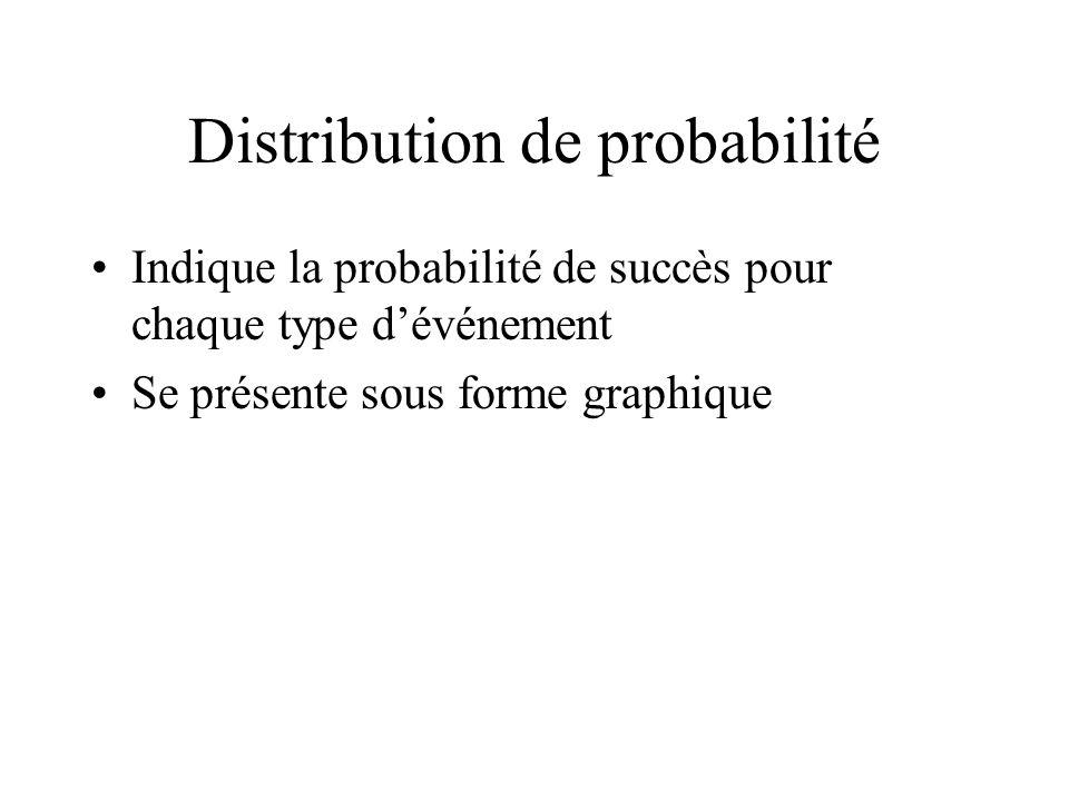Distribution de probabilité