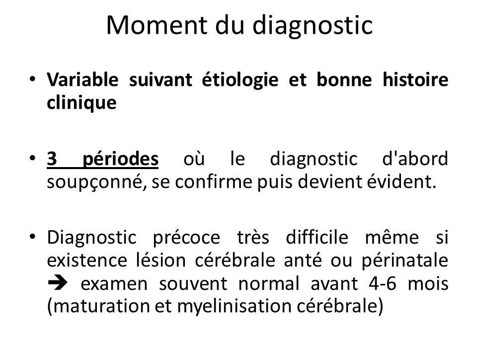 Moment du diagnostic Variable suivant étiologie et bonne histoire clinique.