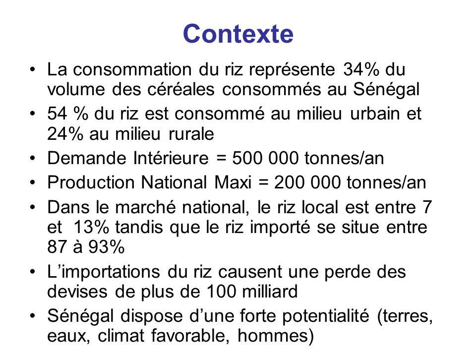 Contexte La consommation du riz représente 34% du volume des céréales consommés au Sénégal.