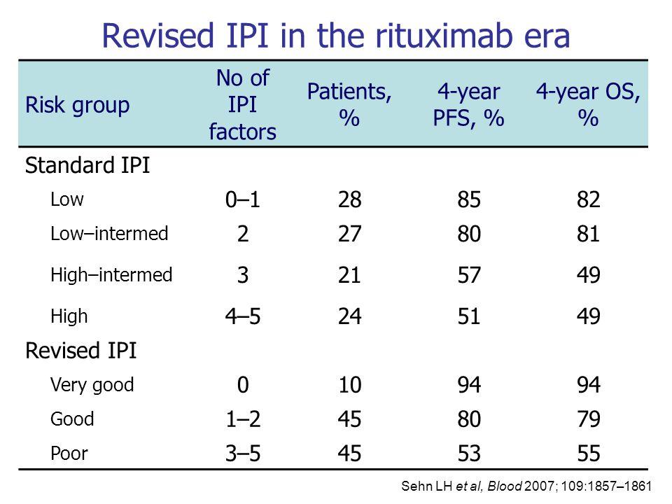 Revised IPI in the rituximab era