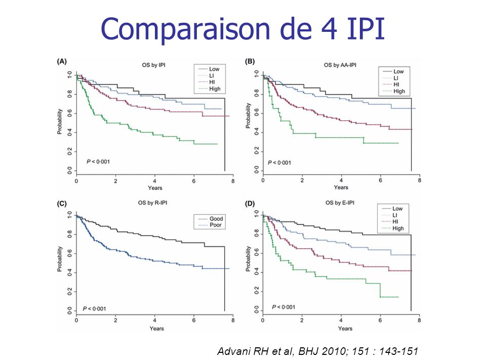Comparaison de 4 IPI Advani RH et al, BHJ 2010; 151 : 143-151