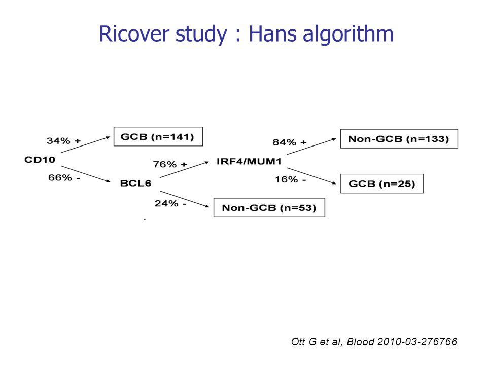 Ricover study : Hans algorithm
