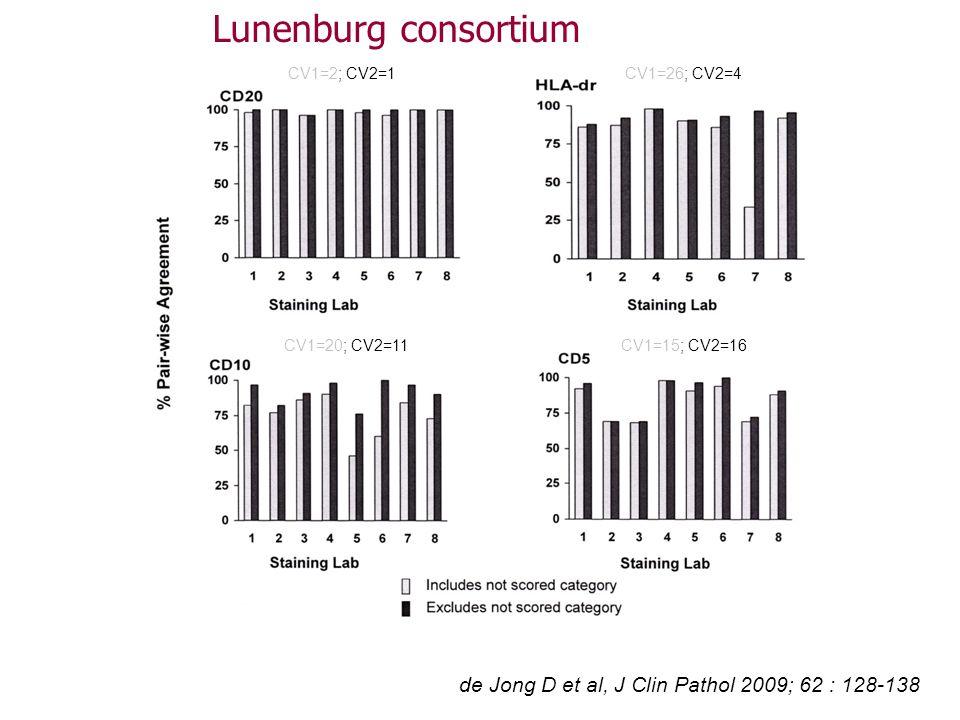 Lunenburg consortium de Jong D et al, J Clin Pathol 2009; 62 : 128-138