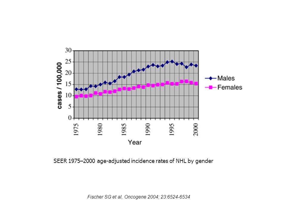 SEER 1975–2000 age-adjusted incidence rates of NHL by gender