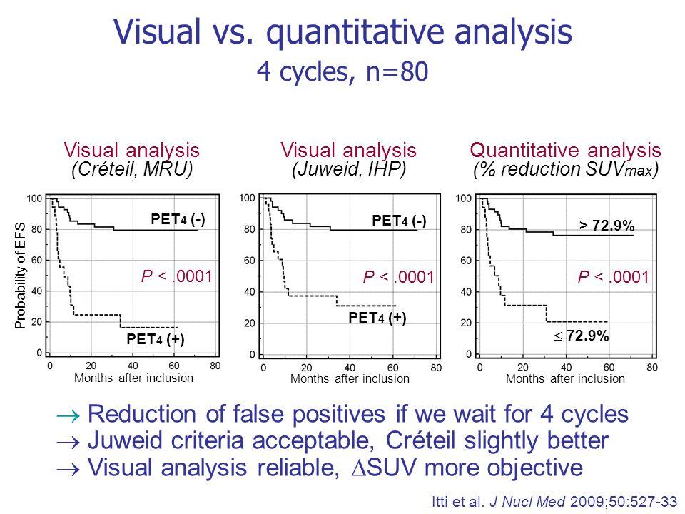 Visual vs. quantitative analysis
