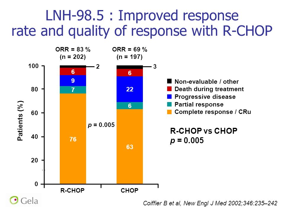 LNH-98.5 : Improved response rate and quality of response with R-CHOP