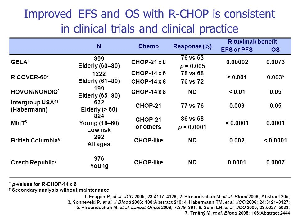 Improved EFS and OS with R-CHOP is consistent in clinical trials and clinical practice
