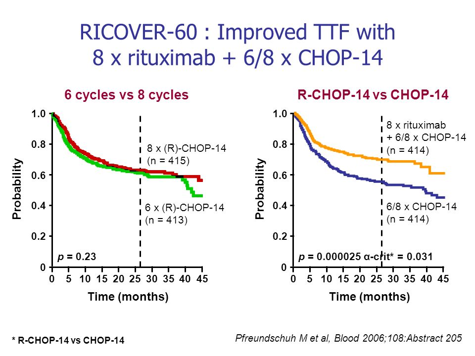 RICOVER-60 : Improved TTF with 8 x rituximab + 6/8 x CHOP-14