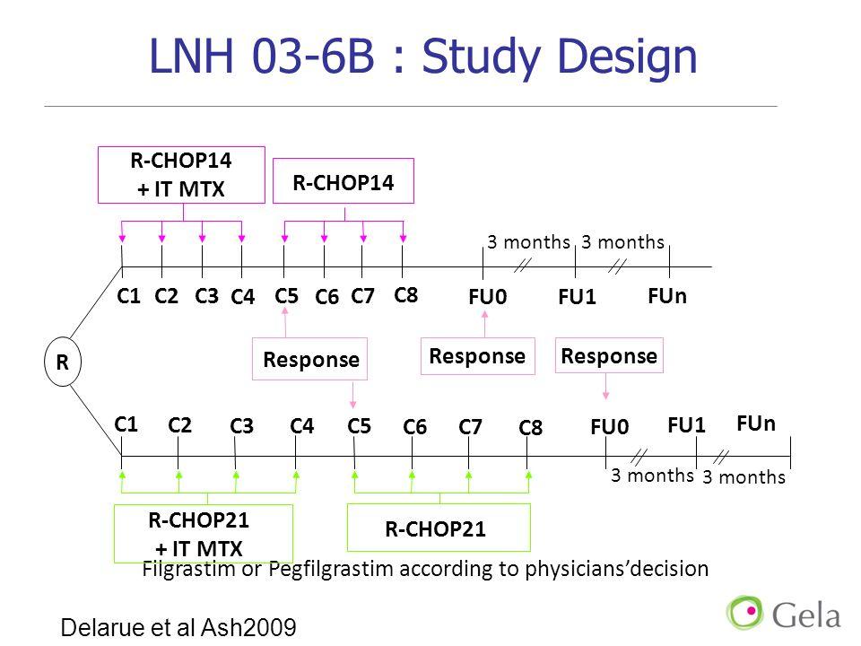 LNH 03-6B : Study Design C5 FU1 R Response R-CHOP14 + IT MTX R-CHOP21