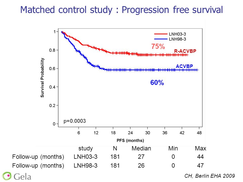 Matched control study : Progression free survival