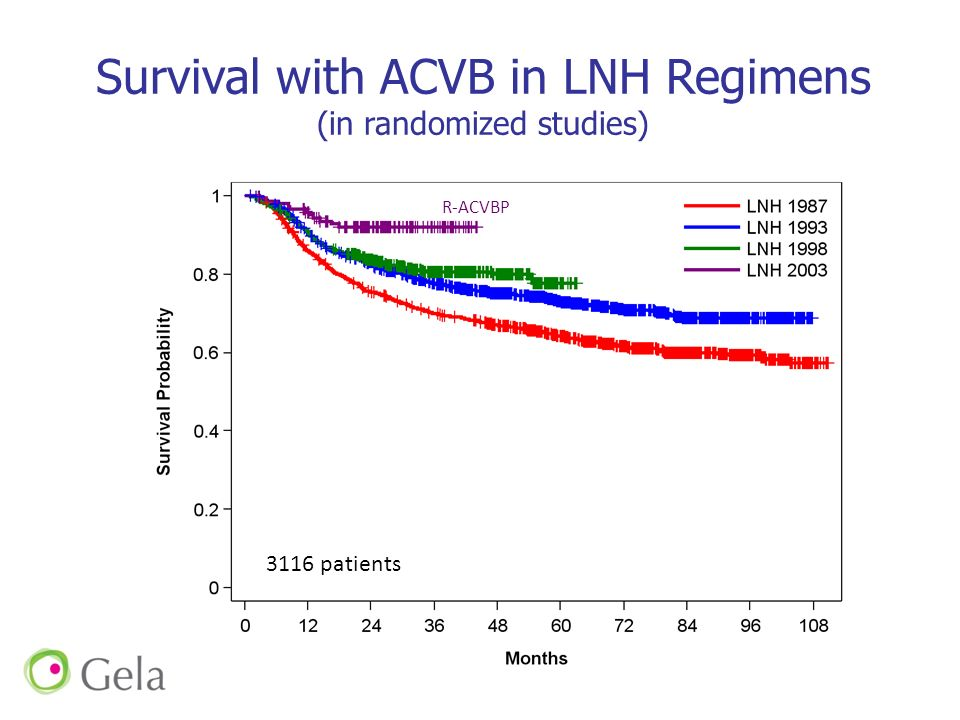 Survival with ACVB in LNH Regimens