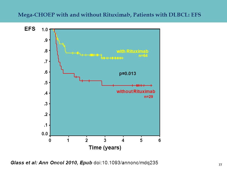 Mega-CHOEP with and without Rituximab, Patients with DLBCL: EFS