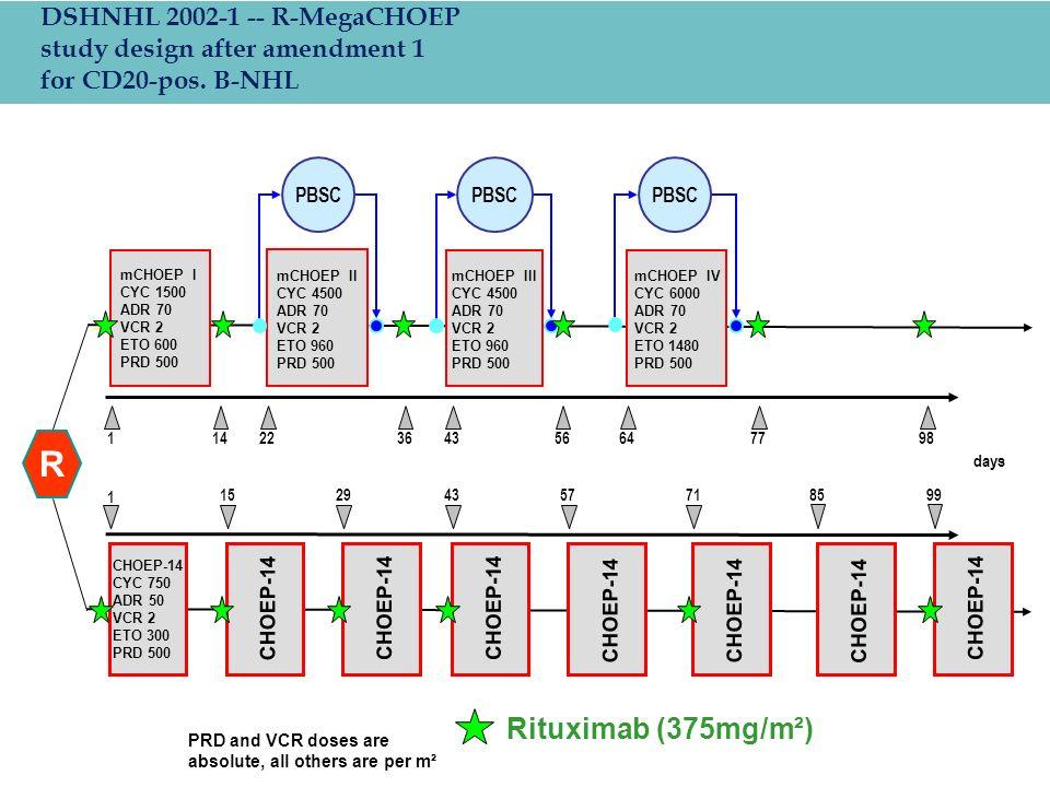 R Rituximab (375mg/m²) DSHNHL 2002-1 -- R-MegaCHOEP