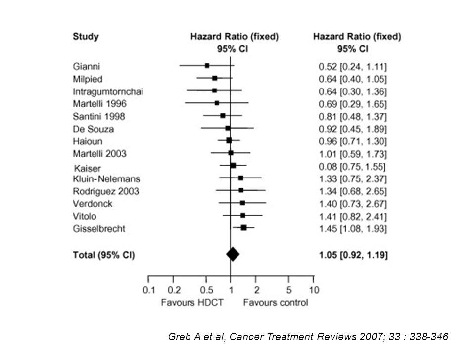 Greb A et al, Cancer Treatment Reviews 2007; 33 : 338-346