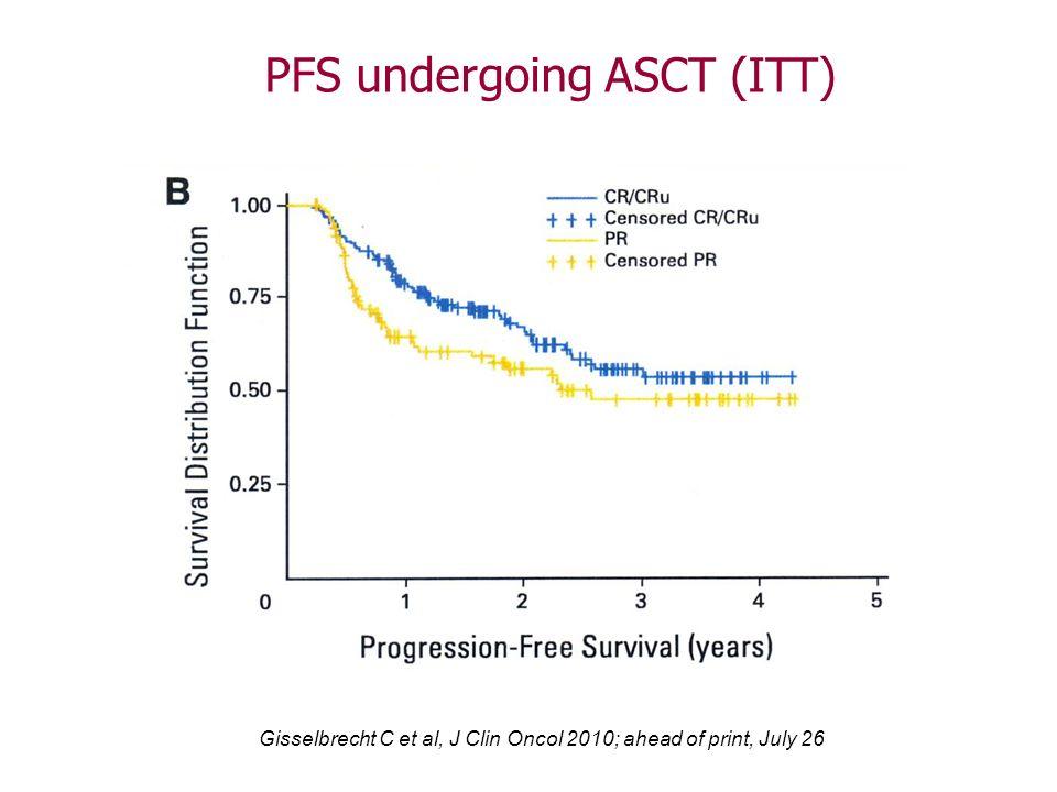 PFS undergoing ASCT (ITT)