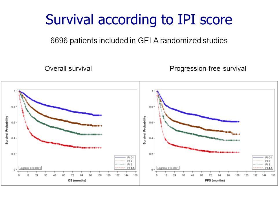 Survival according to IPI score