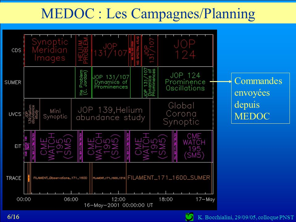 MEDOC : Les Campagnes/Planning