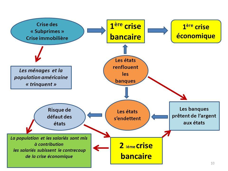 1ère crise bancaire 2 iéme crise bancaire