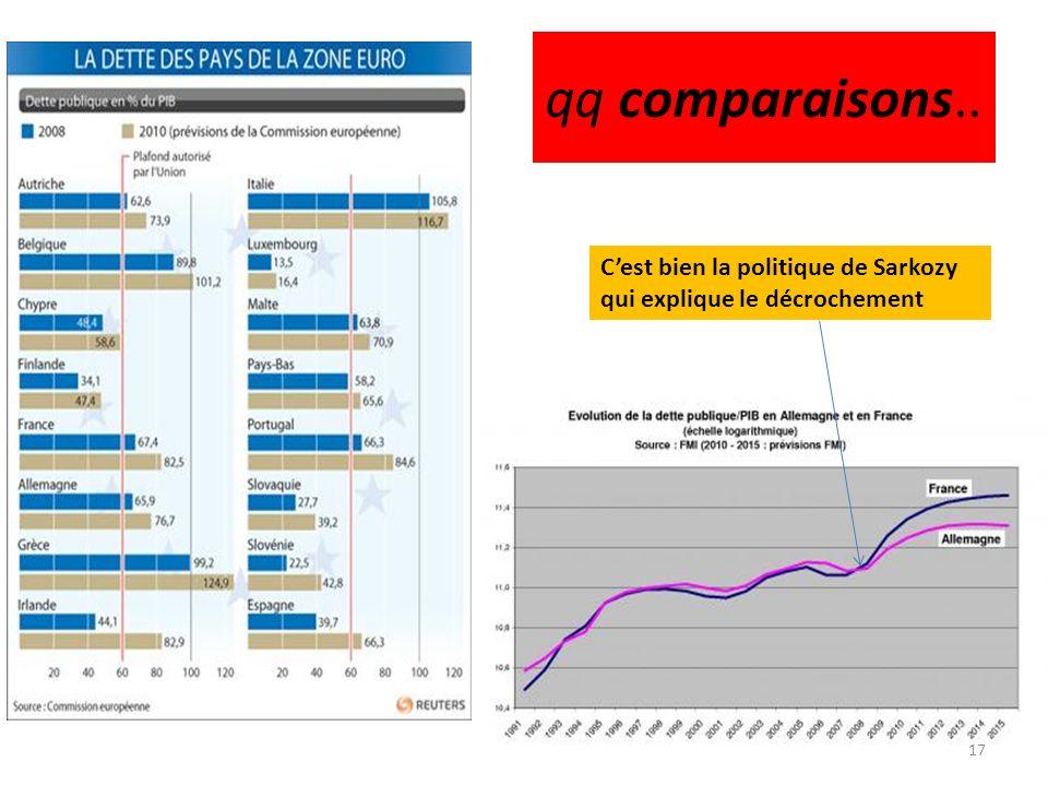 qq comparaisons.. C'est bien la politique de Sarkozy qui explique le décrochement