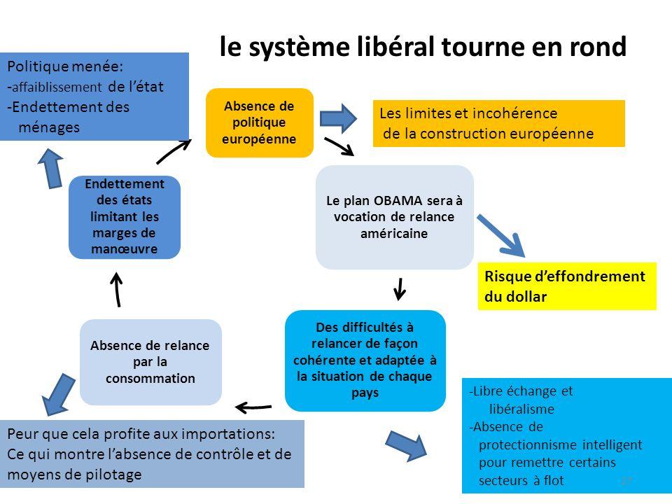 le système libéral tourne en rond