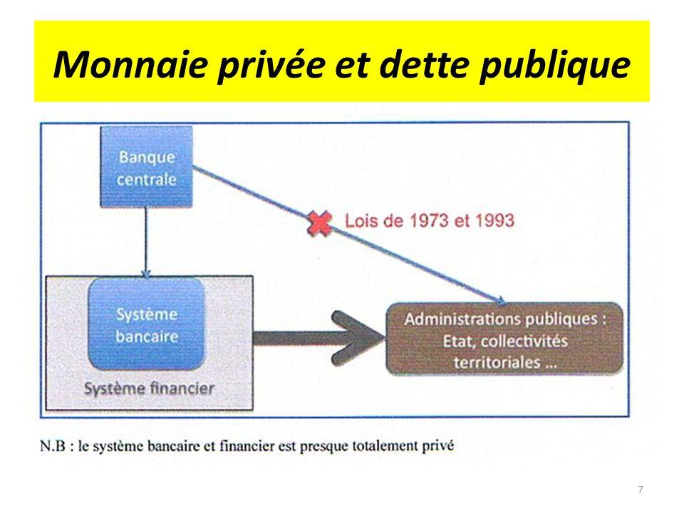 Monnaie privée et dette publique