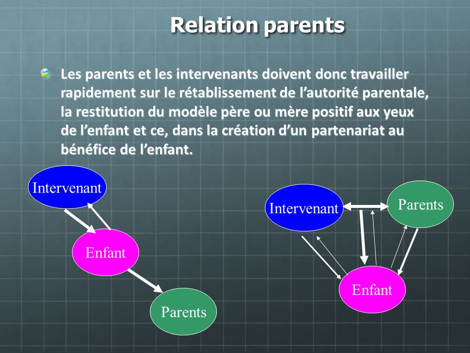 Relation parents