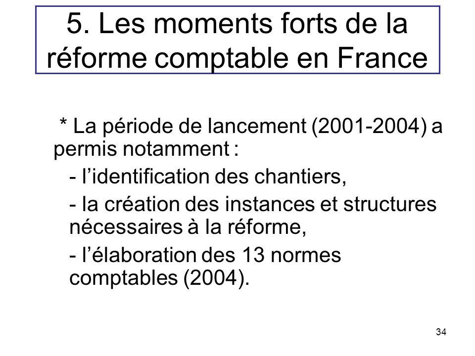 5. Les moments forts de la réforme comptable en France