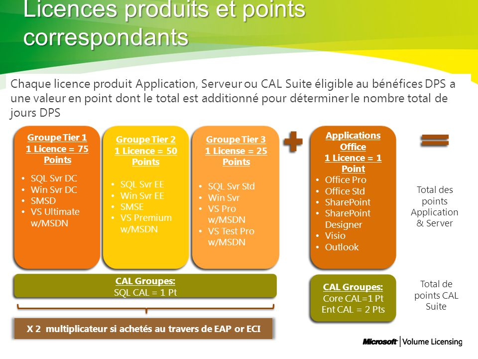 Licences produits et points correspondants