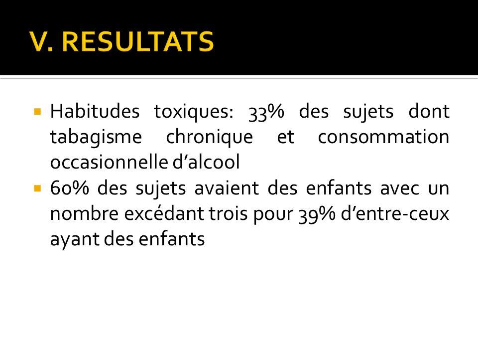 V. RESULTATS Habitudes toxiques: 33% des sujets dont tabagisme chronique et consommation occasionnelle d'alcool.