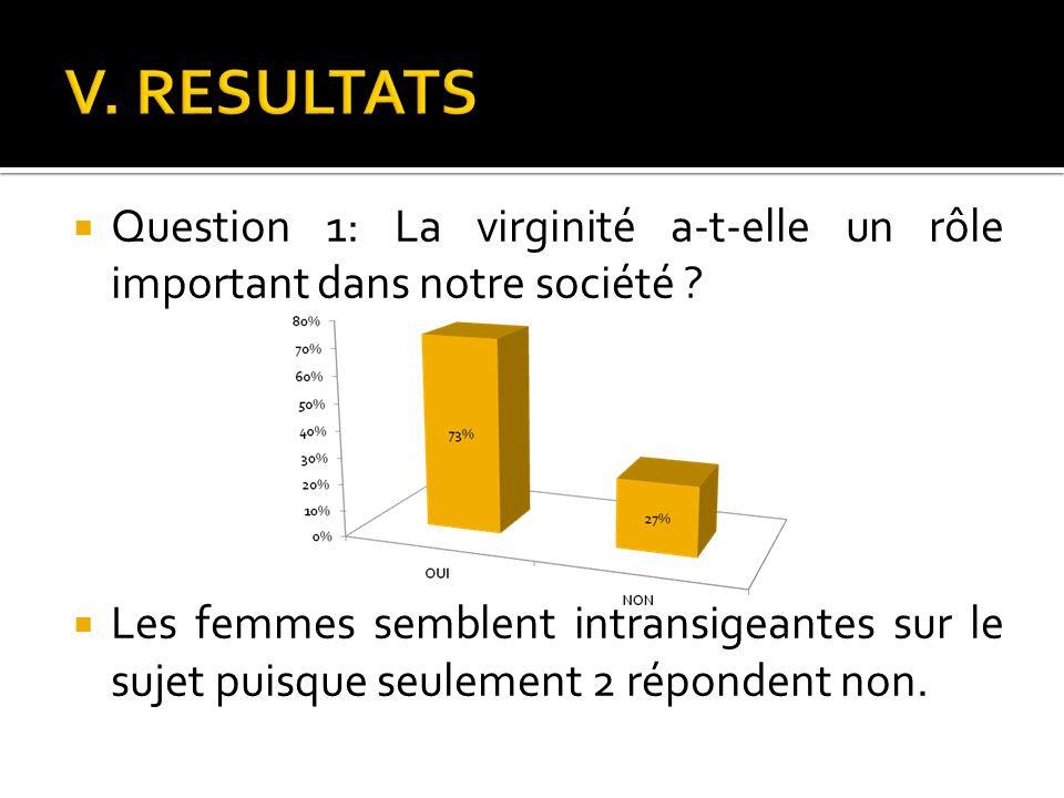 V. RESULTATS Question 1: La virginité a-t-elle un rôle important dans notre société