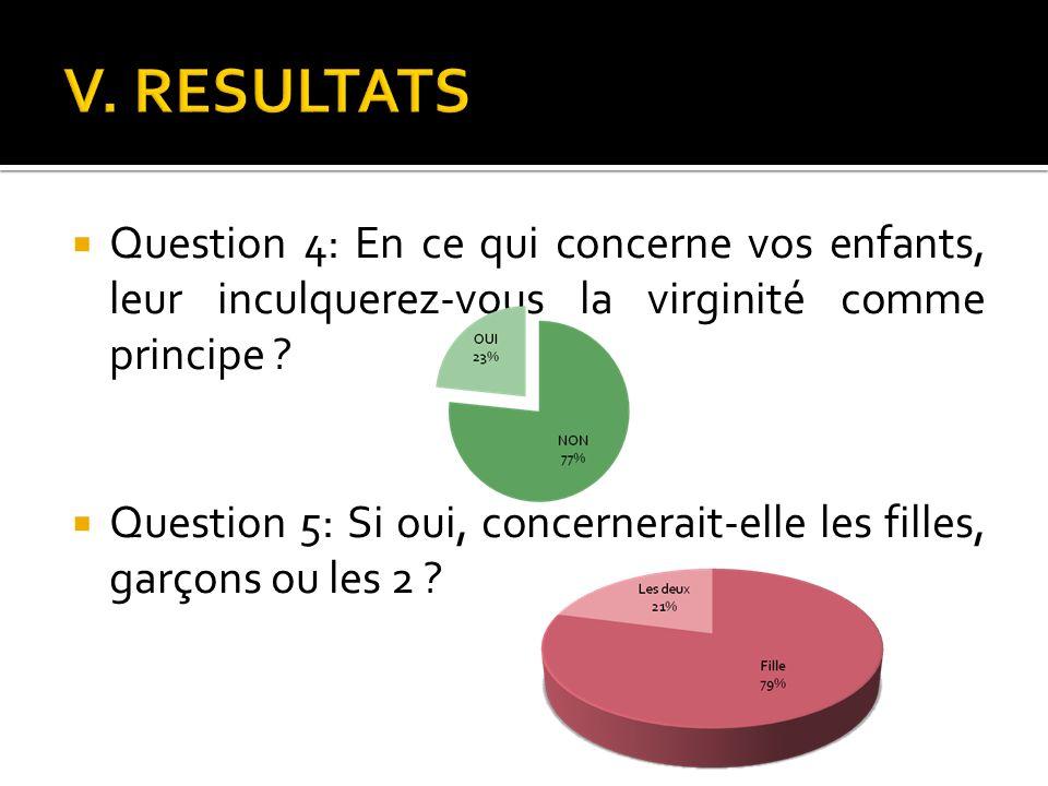 V. RESULTATS Question 4: En ce qui concerne vos enfants, leur inculquerez-vous la virginité comme principe