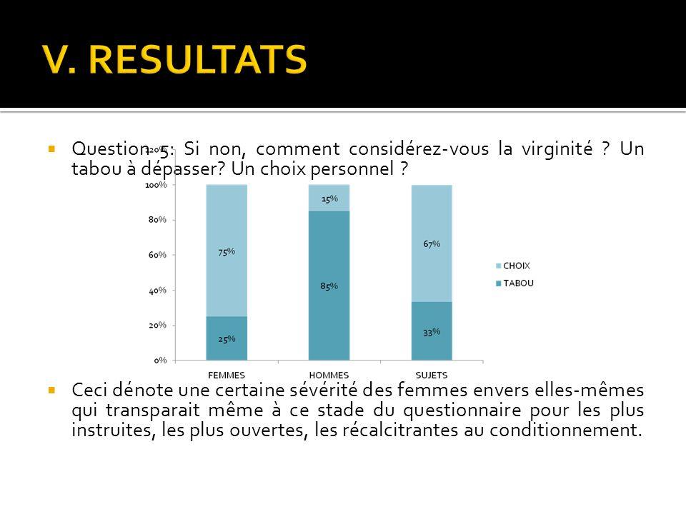 V. RESULTATS Question 5: Si non, comment considérez-vous la virginité Un tabou à dépasser Un choix personnel