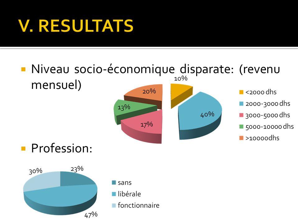 V. RESULTATS Niveau socio-économique disparate: (revenu mensuel)