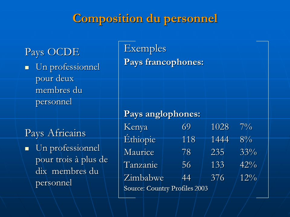 Composition du personnel