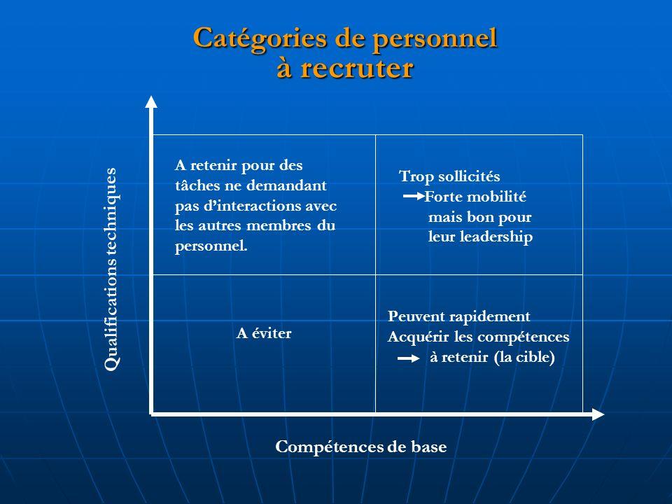 Catégories de personnel à recruter