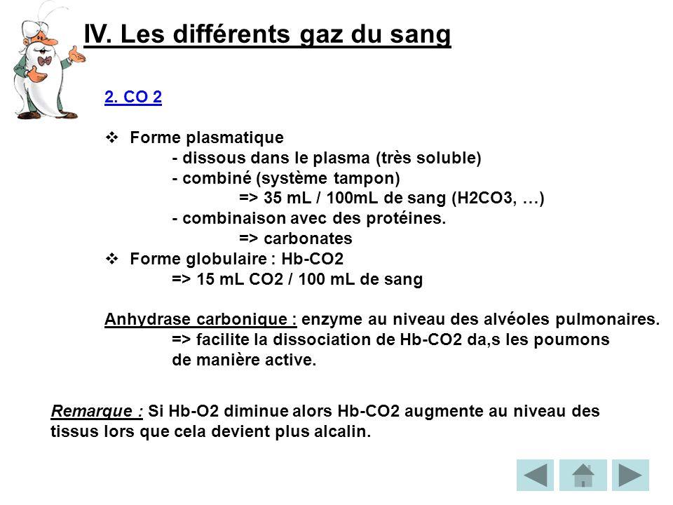 IV. Les différents gaz du sang